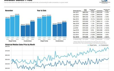 West Maui Real Estate Statistics – Quick Summary – Through June 2019